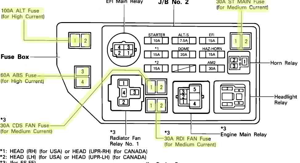 1998 camry fuse box wiring diagram
