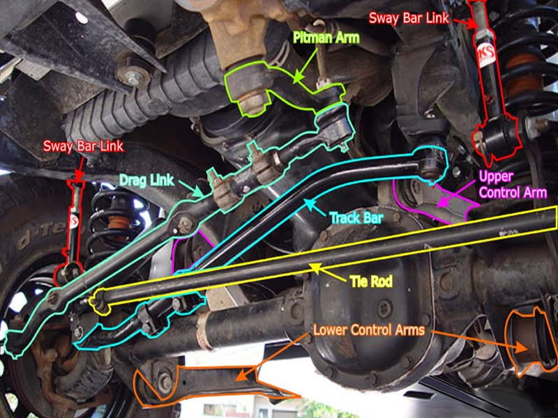 Cherokee For Less >> Jeep Cherokee XJ 1984 to 1996 How to Install Sway Bar Disconnect - Cherokeeforum