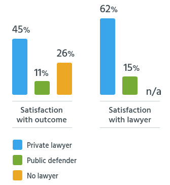 Satisfaction with the DUI process depending on legal representation.