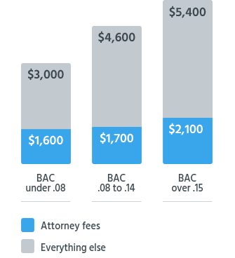 Avg. Cost of First-Offense DUI Depending on BAC Level
