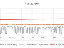 O2 Sensor Data