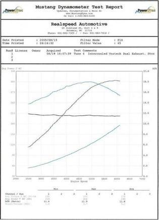 Dyno Chart 1
