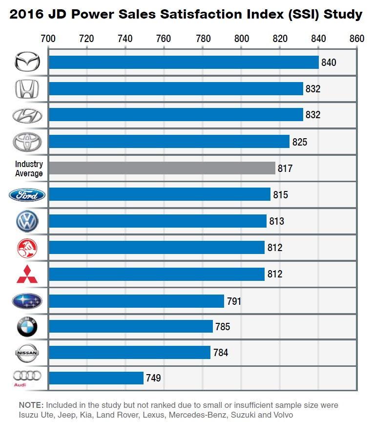 Mazda News Blog Cx 9 Wheels Coty Australia 2017 Page 2
