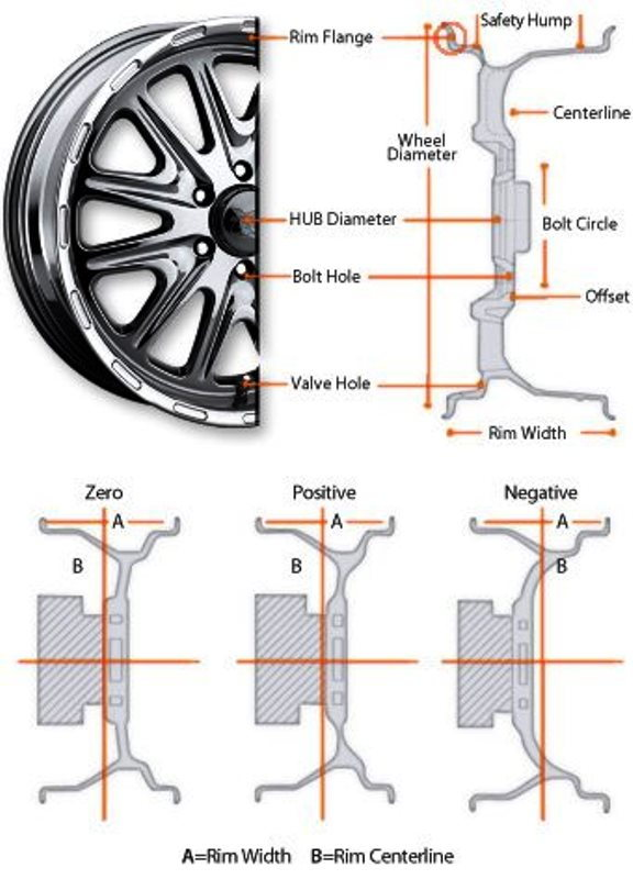 Important wheel terms and dimensions
