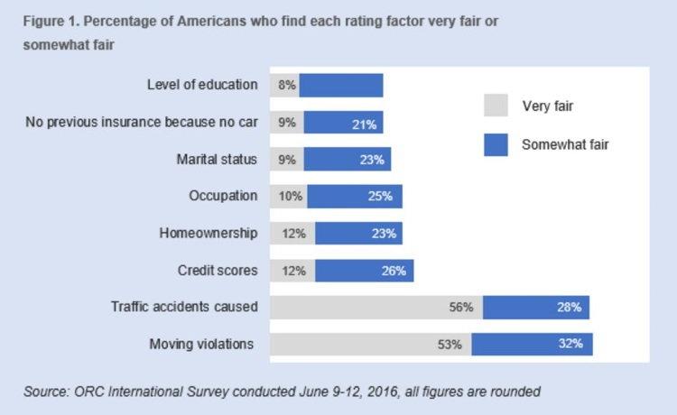 auto insurance factors