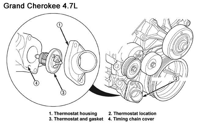 Jeep Grand Cherokee Wj 1999 To 2004 How Replace Thermostat Rhcherokeeforum: 1998 Jeep Cherokee Thermostat Location At Gmaili.net