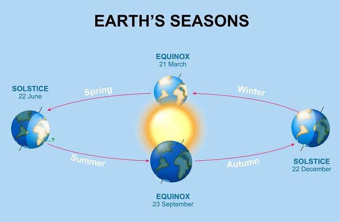 description of seasons