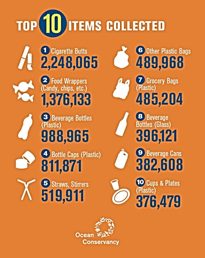top ten litter items