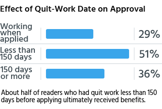 About half of readers who had quit work less than 150 days before applying ultimately received benefits.