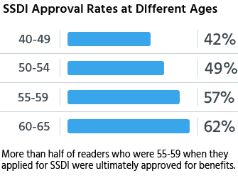 More than half of readers who were 55-59 when they applied for SSDI were ultimately approved for benefits.