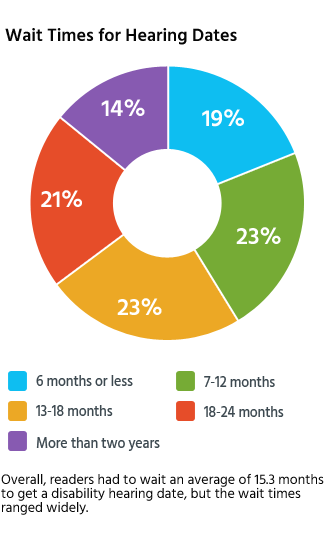 Survey results on how long it takes to get approved for