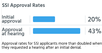 Approval rates for SSI applicants more than doubled when they requested a hearing after an initial denial.