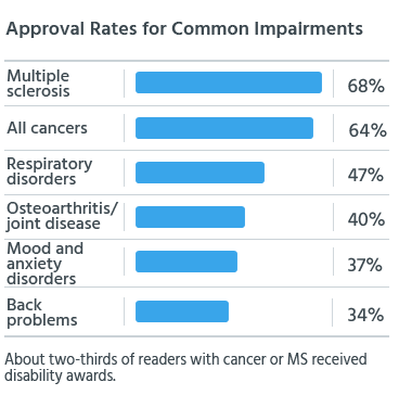 Approval rates for cancer, multiple sclerosis, respiratory problems, osteoarthritis/joint disease, mood and anxiety disorders, and back problems