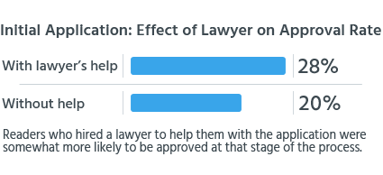Readers who hired a lawyer to help them with the application were somewhat more likely to be approved at that stage of the process.