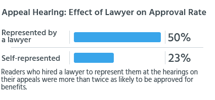 Readers who hired a lawyer to represent them at the hearings on their appeals were more than twice as likely to be approved for benefits.