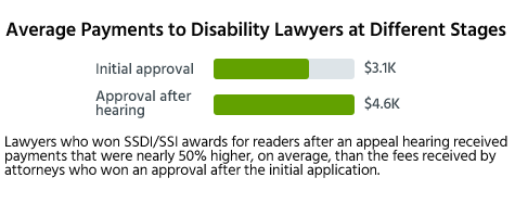 Lawyers who won SSDI/SSI awards for readers after an appeal hearing received payments that were nearly 50% higher, on average, than the fees received by attorneys who won an approval after the initial application.