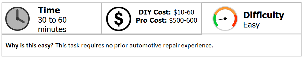 You Will Be Overjoyed Having Saved Yourself Up To 600 Or More By Taking Some Time And Fixing The Problem In Your Own Garage