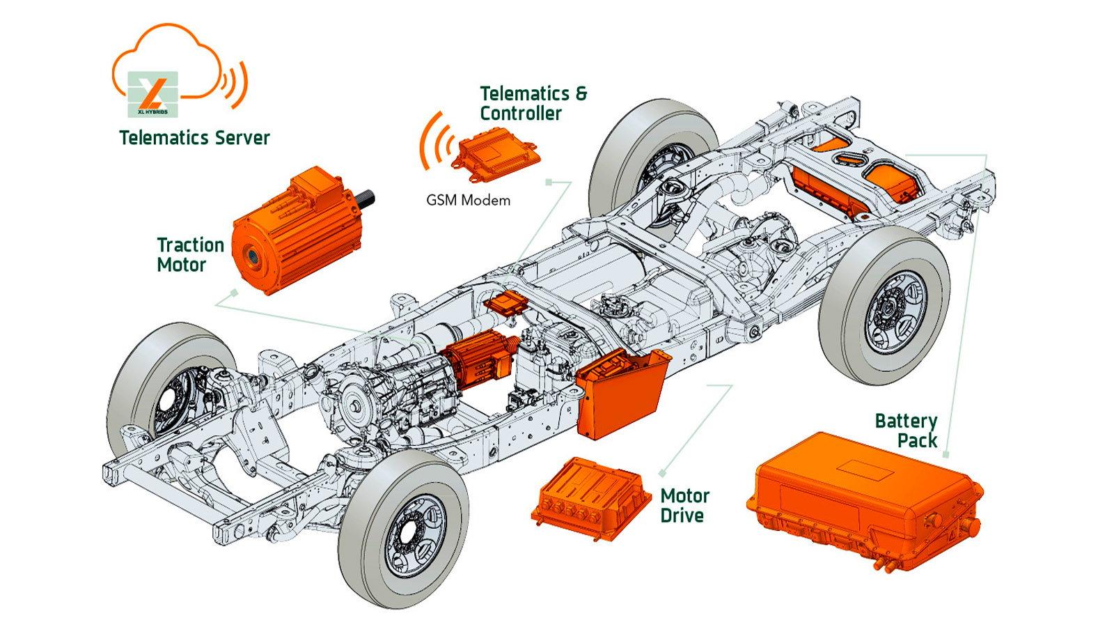 XL Hybrids F-Series
