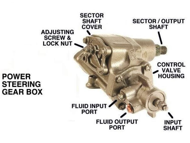 The typical Ford recirculating-ball power steering box