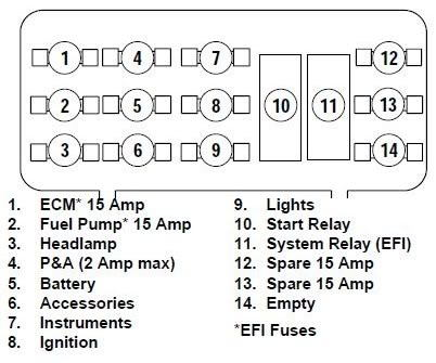 Softail05fusebox 131833 harley davidson softail fuse box diagram hdforums Harley -Davidson Sportster at nearapp.co