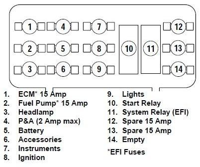 harley davidson softail fuse box diagram hdforums harley davidson fuse box location harley fuse box diagram