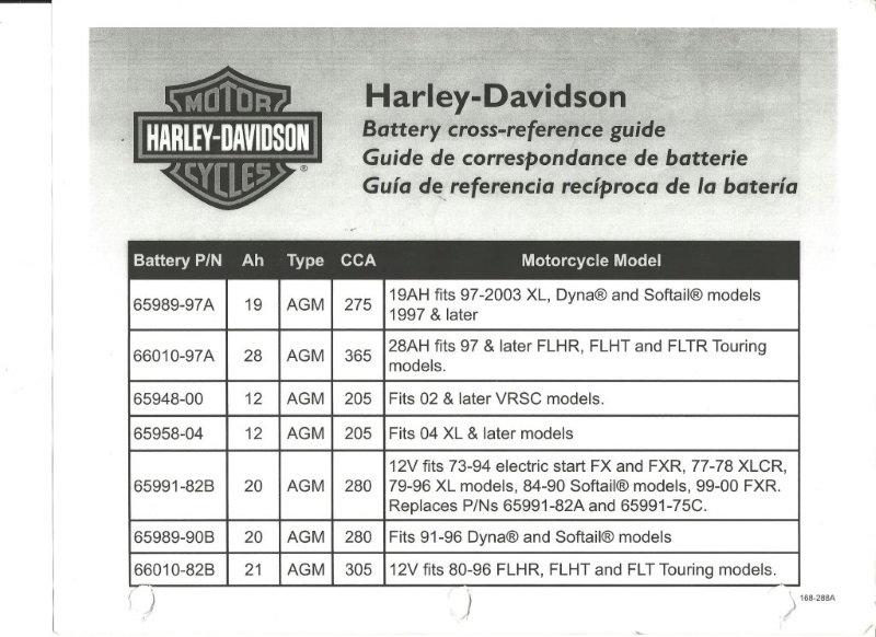 Find Harley Davidson Part Numbers