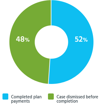 Percentages of readers who successfully completed their repayment plan under Chapter 13 bankruptcy, or who had their case dismissed before they completed the plan.