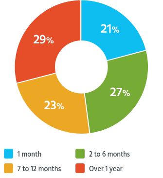 Half of our readers resolve their claims within 2 to 12 months.