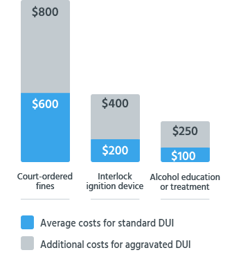 Increased Cost of DUI With Aggravating Factors