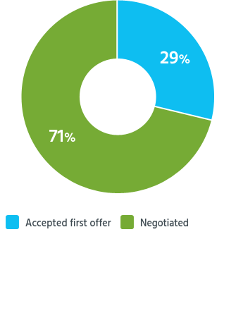 Percentages of readers who received settlements who negotiated or accepted first offer
