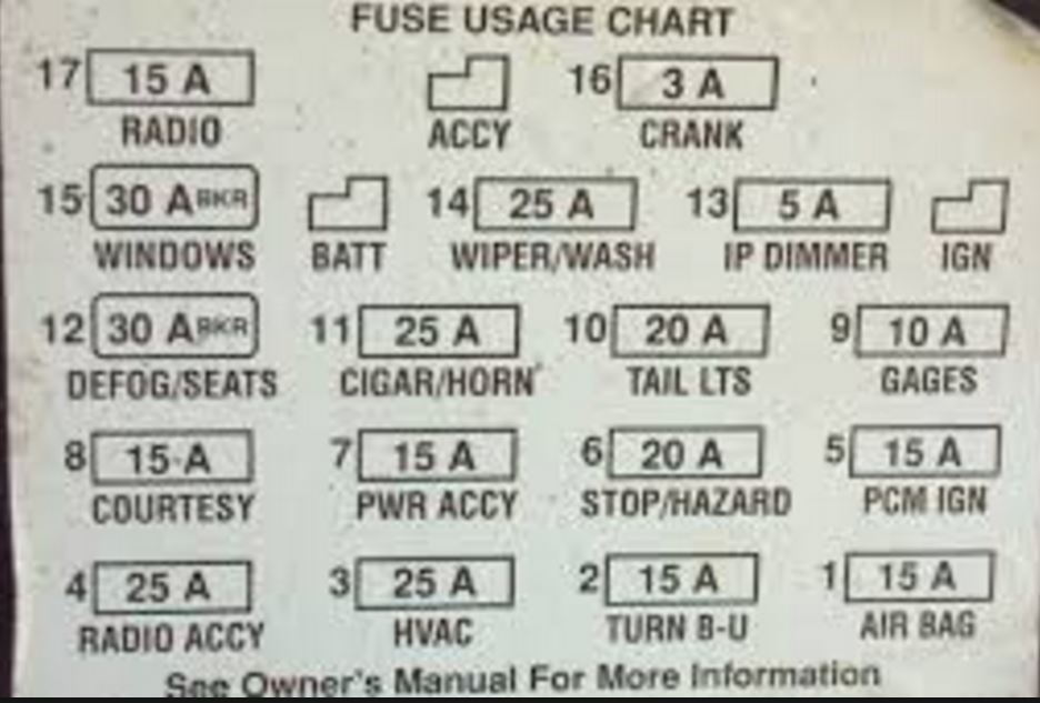 chart 1998 139325 camaro fuse box diagram ls1tech 1980 firebird fuse box diagram at bayanpartner.co