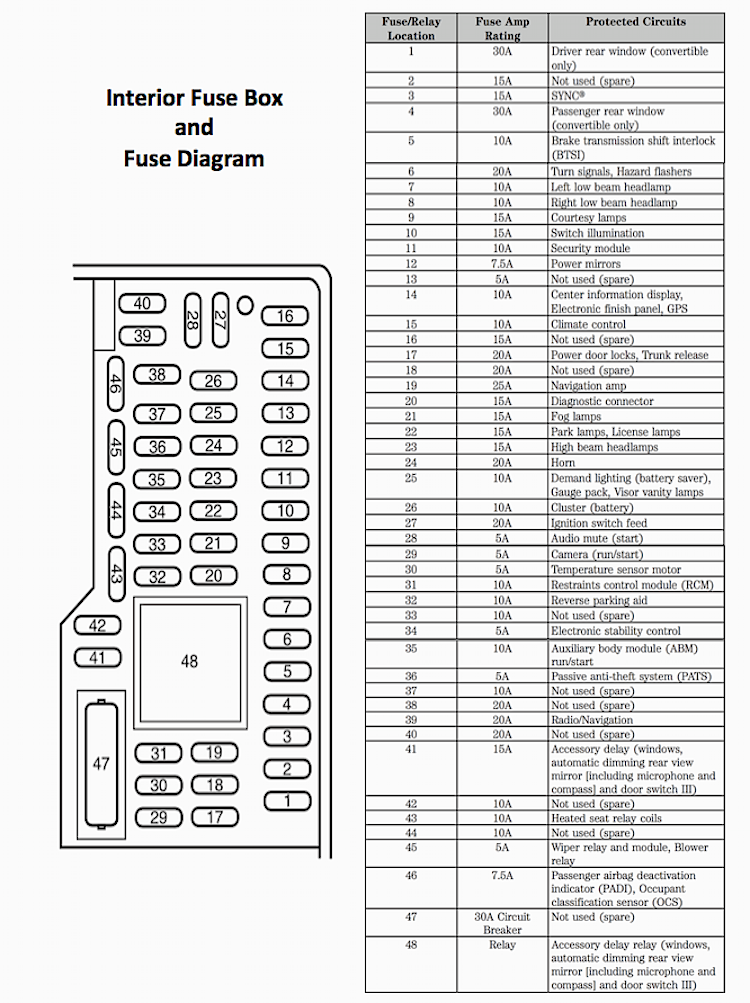 ford mustang v6 and ford mustang gt 2005-2014 fuse box diagram