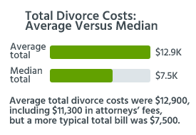 Average total divorce costs were $12,900, including $11,300 in attorneys' fees, but a more typical total bill was $7,500.