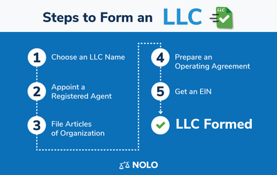Steps to form an LLC