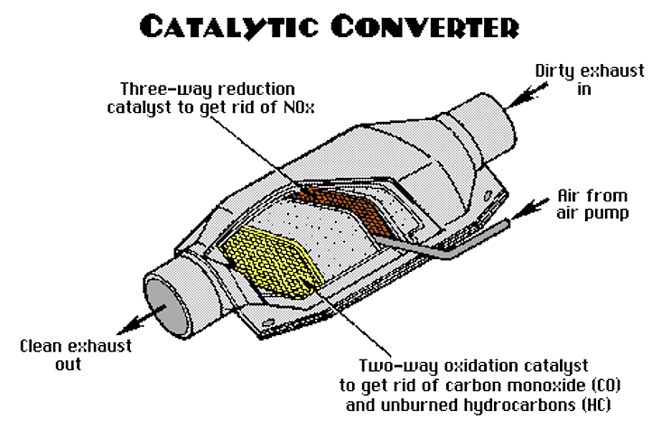 Catconverter on V6 Cylinder Engine In S10