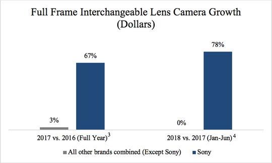 Sony FF camera growth.jpg