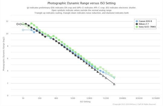 DynamicRange_VS_ISO.jpg