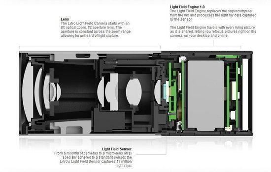lytro_cutaway.jpg