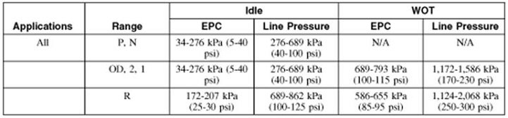 4r70w Solenoid Application Chart Pmc2019