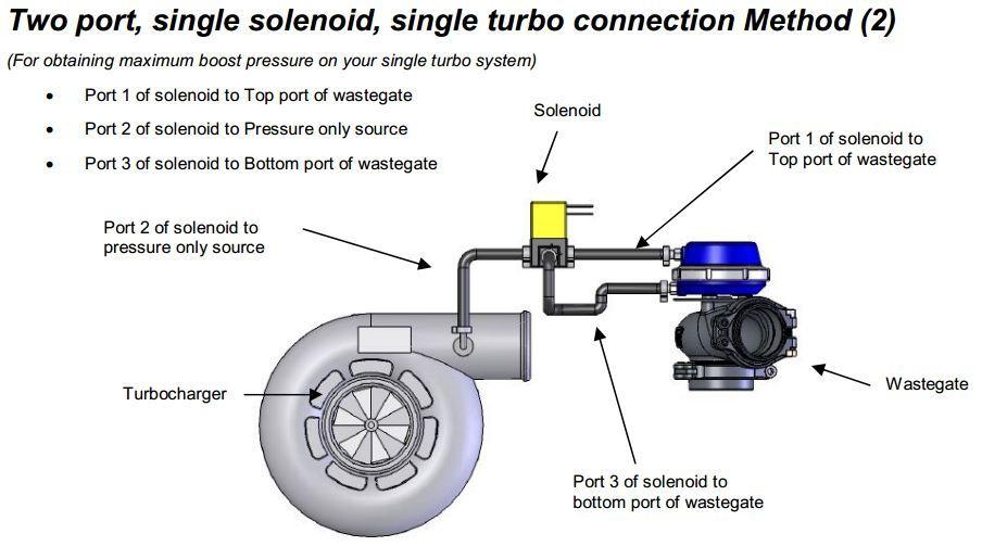 Boost Controller Set Up And Vacuum Lines - Honda-tech