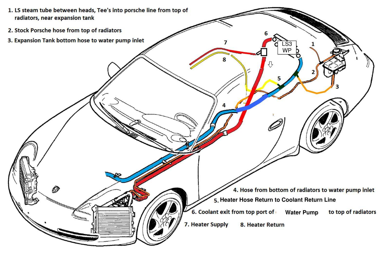 80 revised_ls3_in_996_coolant_diagram_b1d3047f109f22eb278511198b2fc0df4991fd46 2001 porsche 996 cabriolet ls2 conversion page 6 ls1tech GM LS Wiring Diagram at suagrazia.org