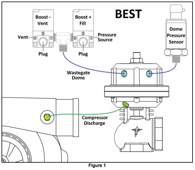 dual waste gate   solenoid plumbing - ls1tech