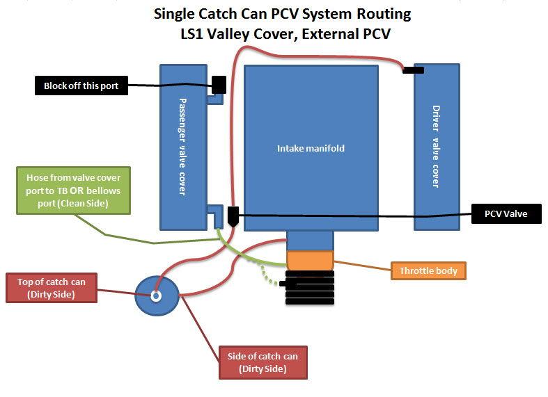 Pcv Ls Ext A D Ccc C D Cd Ecd on Ls1 Pcv Catch Can Diagram