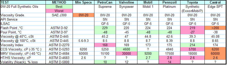 0w20 vs 0w30 oil autos post for Synthetic blend motor oil vs conventional