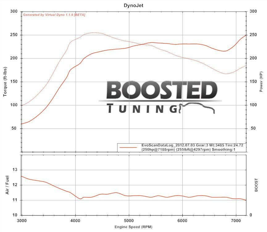 How to use Virtual Dyno Properly - EvolutionM - Mitsubishi