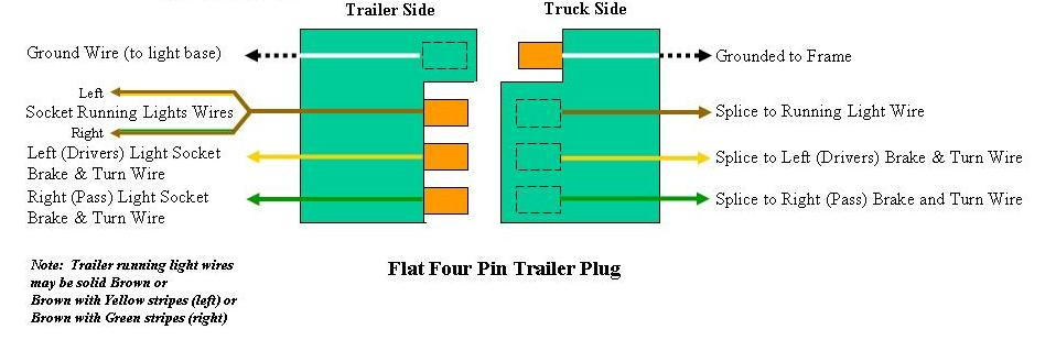 Diagram  Round 4 Pin Trailer Wiring Diagram Wiring