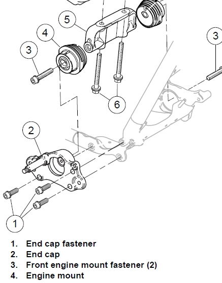 Motor Mount Shifted Harley Davidson Forums