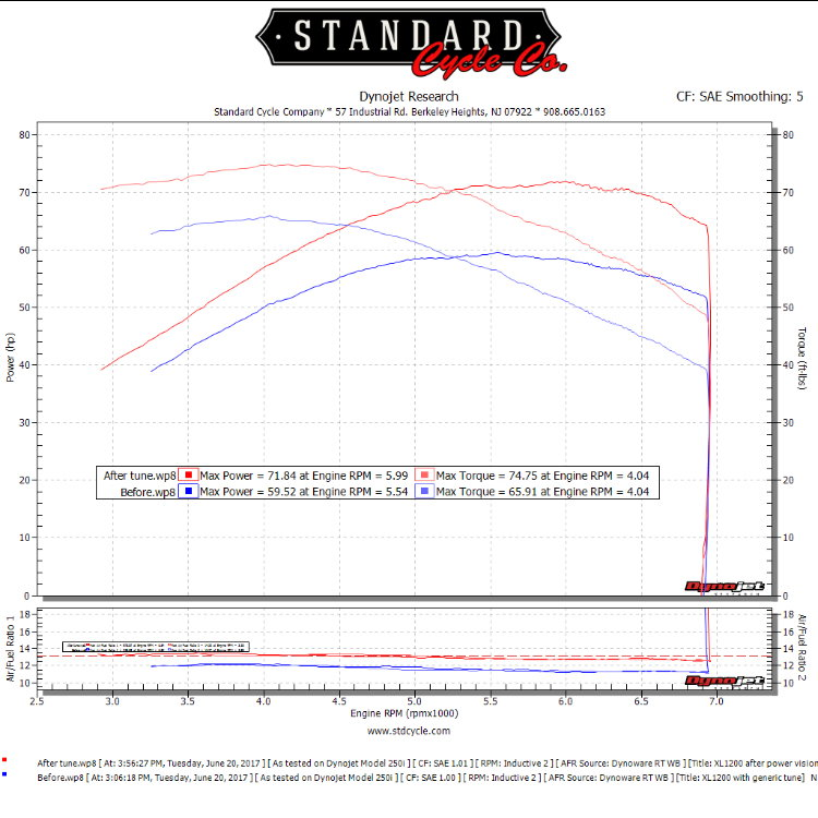 DYNOJET Tuner says to leave it in open loop? - Harley ... on