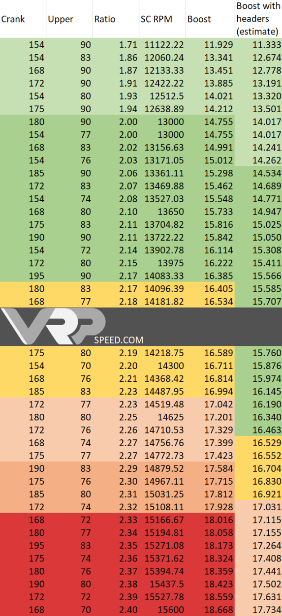 NEW! - M113k Boost Chart Upper/lower Pulley Matrix - MBWorld