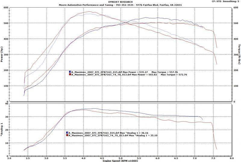 EFR 7163/6758 Twin Scroll or Single Scroll - Miata Turbo